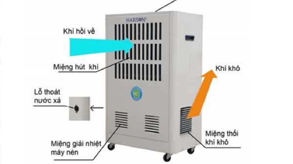 Sửa chữa máy hút ẩm Harison